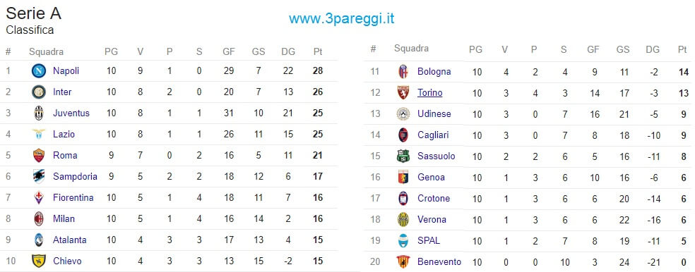 classifica serie a al 25ottobre 2017