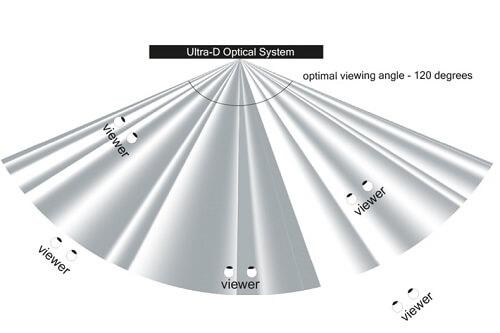 campo visivo tv ultra-d